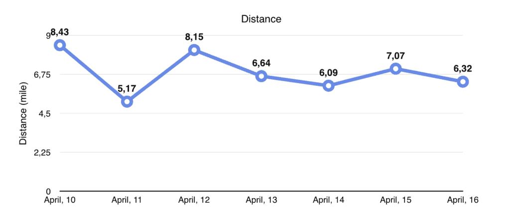 Week-02-Distance