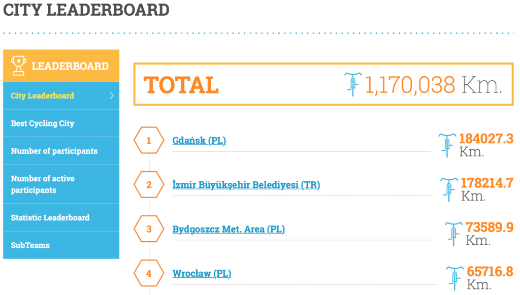 European Cycling Challenge Leaderboard